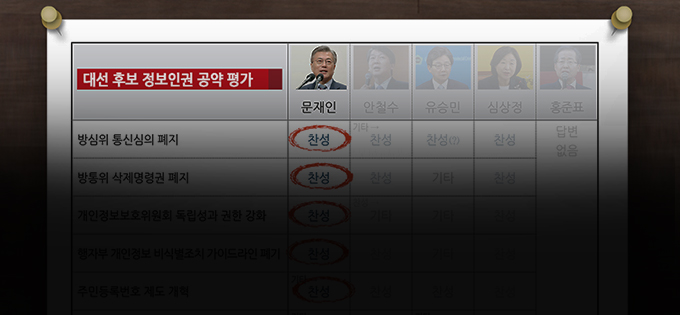 문재인 정부에 제안하는 '정보인권 10대 정책과제'